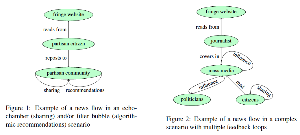 Visualization of feedback loops versus filter bubbles/echo chambers